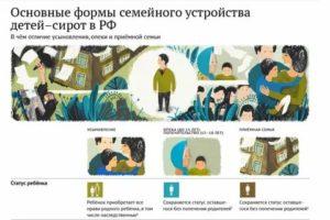Чем Отличается Опека От Усыновления И Приемной Семьи