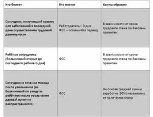 Ограничение по количеству дней больничного в год