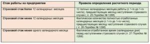 Входит Ли Декрет В Стаж При Расчете Больничного