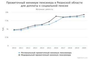 Минимальная Пенсия В 2020 Году В Рязанской Области