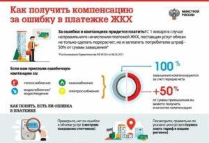 За какой период делается перерасчет просроченных льгот за электроэнергию гражданам