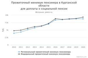 Минимальная Пенсия В 2020 Году В Пермском Крае