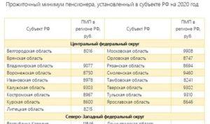 Минимальный Размер Пенсии В Новосибирской Области В 2020