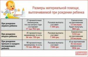 Материальная Помощь 50000 При Рождении Ребенка В 2020 Году