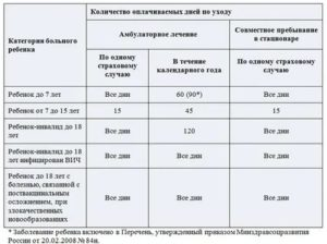Количество больничных дней в году по закону