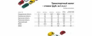 Налоги на авто отменили или нет 2019