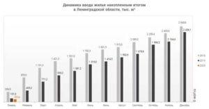 Районный Коэффициент В Ленинградской Области В 2020