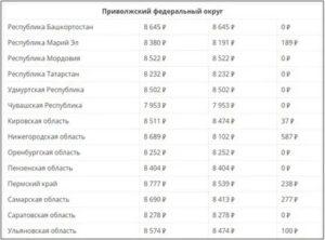 Минимальная Пенсия В Ярославской Области В 2020 Году