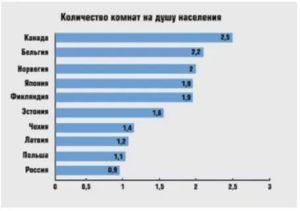 Сколько человек на квадратный метр в россии
