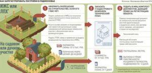 Обязан ли регистрировать дом на дачном участке