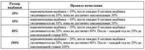 Северная надбавка в красноярске в 2020