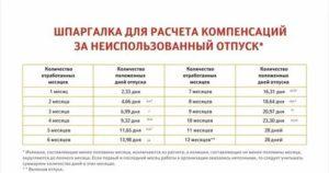 Срок выплаты отпускных как считать 3 дня