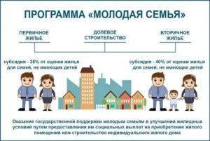 Программа Молодая Семья Куда Обращаться В Липецке