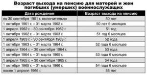 Во Сколько Лет Выходят На Пенсию Чернобыльцы