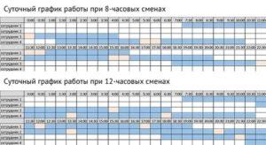 График работы 3 смены по 12 часов