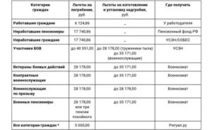 Размер Пособия На Погребение В Московской Области 2020