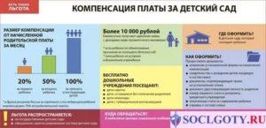 Закон об отмене льгот в детском саду