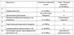 Сколько берут риэлторы за сделку в москве