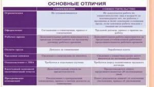 Совмещение профессий должностей понятие порядок оформления 2020