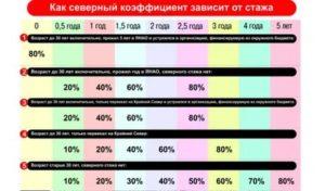 Северный и районный коэффициент в красноярске