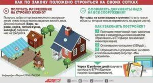 Обязательно ли регистрировать дом на дачном участке