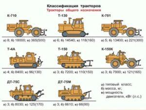 Какие трактора относятся к категории с