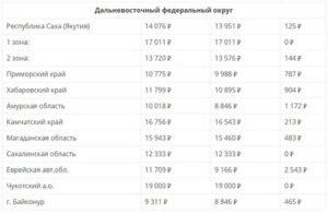 Минимальная Пенсия В Башкортостане В 2020 По Старости