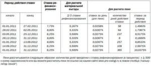 Как посчитать ставку рефинансирования от суммы долга
