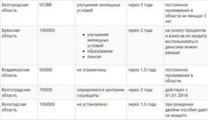 Сколько Дают За Двойню В России 2020