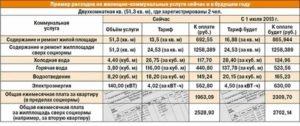 Как рассчитывается льгота по оплате воды в москве