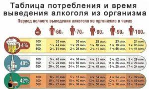 Сколько времени пиво выводится из организма