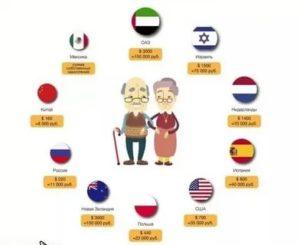 В Каких Странах Не Платят Пенсию По Старости