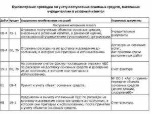 Основные средства проводки и первичные документы