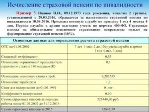 Третья Группа Инвалидности Рабочая Размер Пенсии В Украине