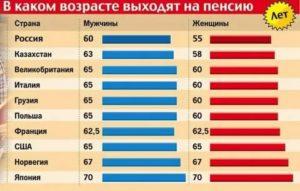 Во Сколько Уходят На Пенсию В России Женщины