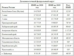 Размер Социальной Пенсии В Краснодарском Крае В 2020