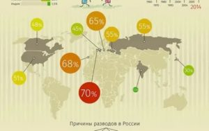 Статистика Браков И Разводов В России В 2020