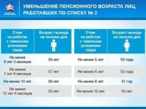 Извлечение из списка производство рентгенолаборанта на право льготной пенсии