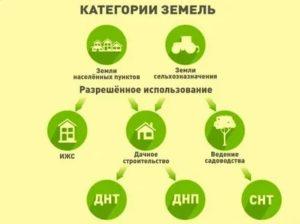 Как земли сельхозназначения перевести под дачное строительство