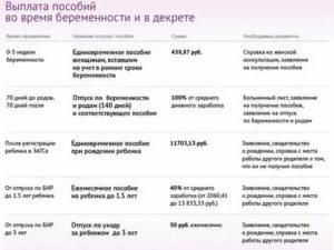 Во Сколько Недель Идут В Декрет В России