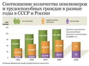 Сколько Пенсионеров В Москве На 2020 Год Количество