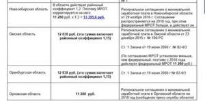 Размер Районный Коэффициент В Новосибирске 2020 Для Зарплаты
