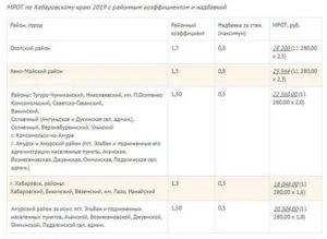 Районный Коэффициент В Алтайском Крае 2020 В Процентах