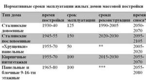 Срок службы кирпичных домов 70 годов