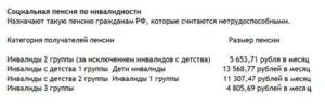 Какие льготы имеют инвалиды 2 группы в украине