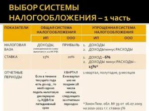 Система налогообложения с ндс для ооо