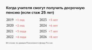 Отменят Ли Выслугу Лет Учителям В 2020 Году
