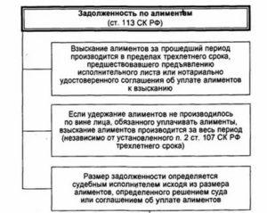 Как взыскать задолженность по алиментам в беларуси