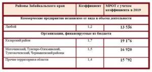 Районный Коэффициент В Забайкальском Крае 2020 В Процентах
