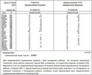 Сколько Стоит Экспертиза Днк На Отцовство В Иваново
